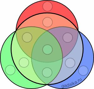 магические круги