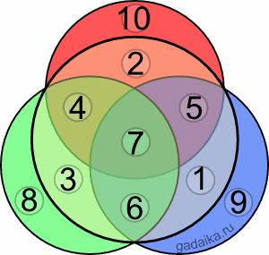 магические круги: разгадка